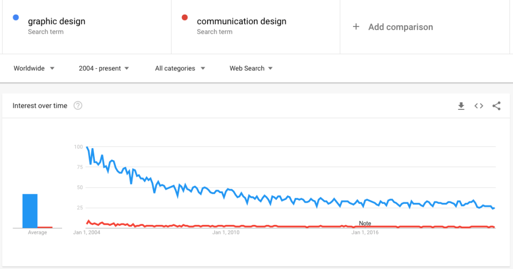 Google Trends graph indicating that graphic design is a vastly more searched for term than communication design.